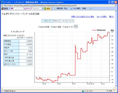 セントラル短資FXライブテクニカル指標ランキング100511b