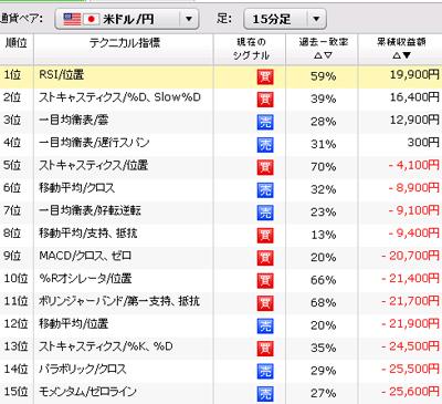 ぱっと見テクニカルテクニカル指標実績ドル円15分足090730