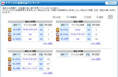 FXライブテクニカル指標ランキング0901027