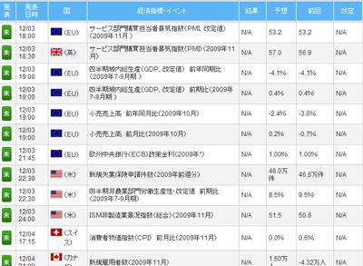 FXライブ経済指標評判評価検証091203c