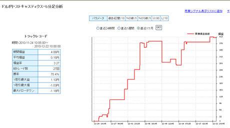 FXライブ売買シグナル1222b