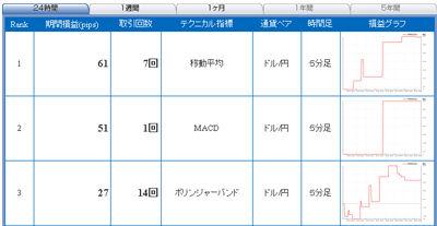 FXライブ売買シグナル1214a
