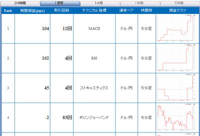 セントラル短資FXライブテクニカル指標ランキング100323