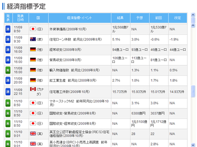 FXライブ経済指標評判評価検証091110