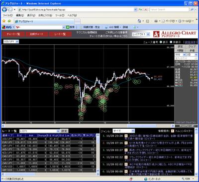 フォレックストレードのチャート画面091129