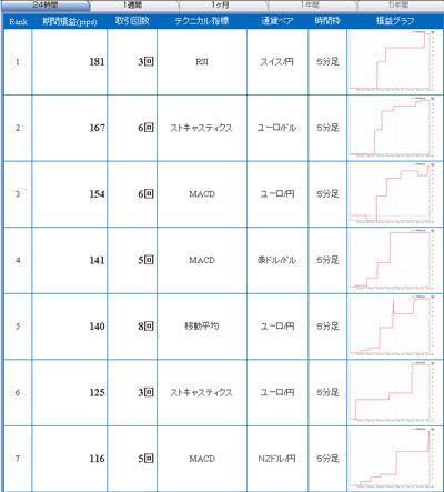 セントラル短資FXライブ直近24時間全通貨テクニカルランキング100826