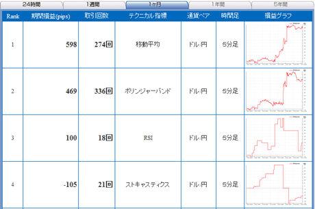 セントラル短資FXライブ20110327b