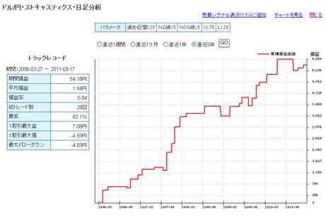 FXライブドル円予想20110315b