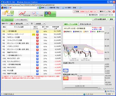 FXプライムぱっと見テクニカル売買シグナル901127b
