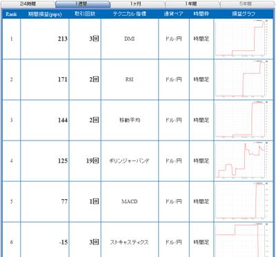 FXライブランキング090310c