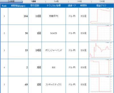 セントラル短資FXライブ直近24時間テクニカルランキング101110