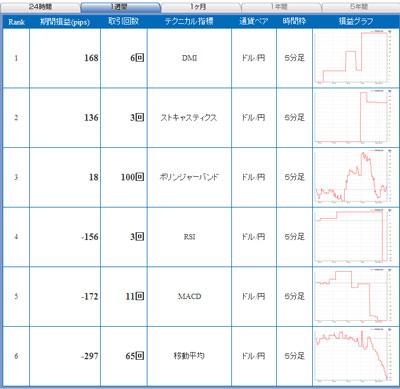 セントラル短資FXライブテクニカル指標ランキング100524b