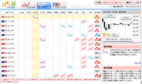 ぱっと見テクニカルドル円パターン分析0311c