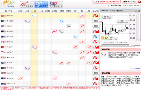 ぱっと見テクニカルツール225評判e