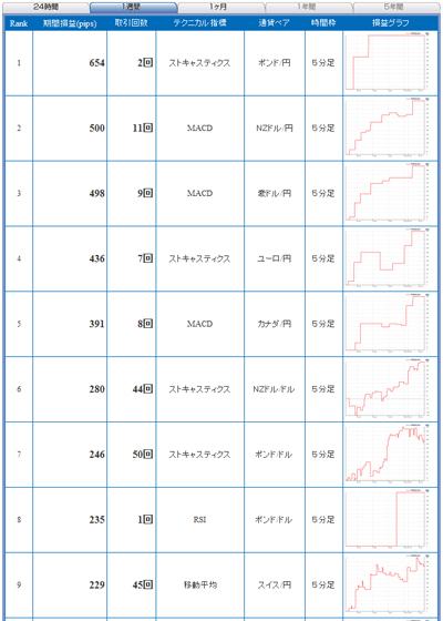 FXライブテクニカル指標ランキング0901110b