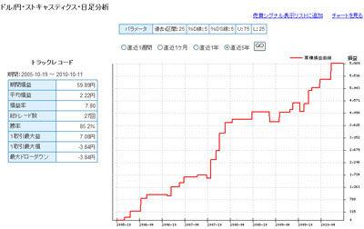 セントラル短資FXライブドル円 5年間で戦績1位のテクニカル指標2
