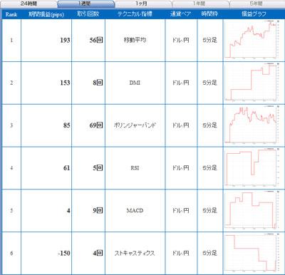 セントラル短資FXライブ直近24時間テクニカルランキング101031