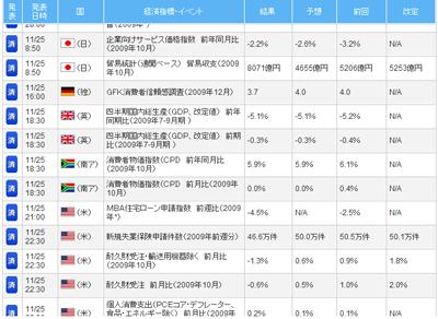 FXライブ経済指標評判評価検証091201c