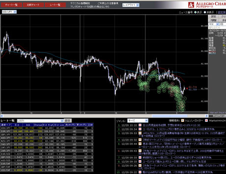 フォレックストレード評判のドル円チャート101228b