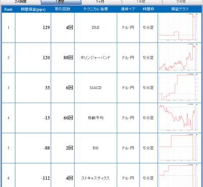 FXライブテクニカル指標ランキング0901127b