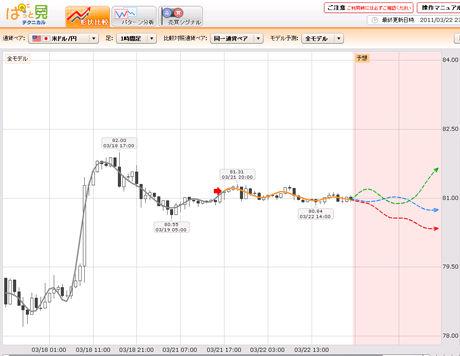 FXライブドル円予想20110322bc