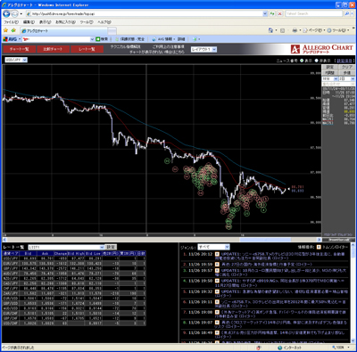 フォレックストレードのチャート画面091126