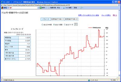 FXライブテクニカル指標ランキング09012012b
