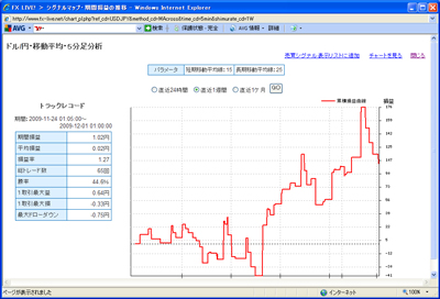 FXライブテクニカル指標ランキング09012012e