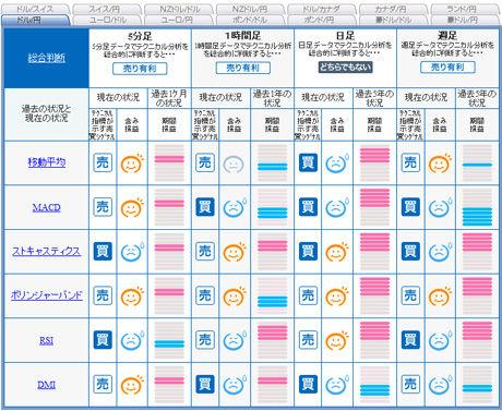 ドル円予想FXライブ0117c