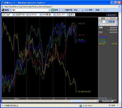 アレグロチャートによるダウ/金/原油/ドル円/日経の比較090929