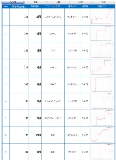 FXライブテクニカル指標ランキング09010143b