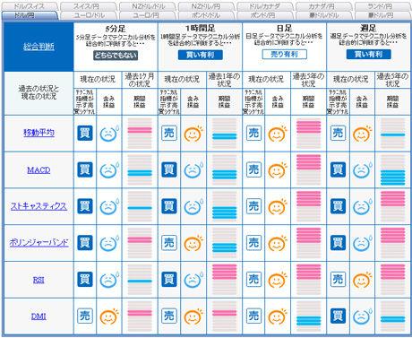 FXライブ予想ドル円20110103