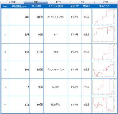 セントラル短資FXライブ直近1週間テクニカルランキング101207