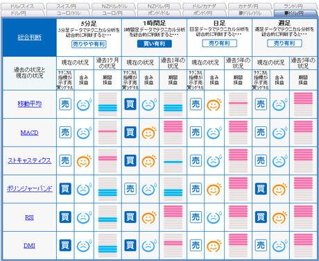 FXライブ予想豪ドル円20110103
