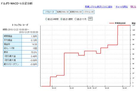 ドル円予想FXライブ売買シグナル年明けまで3日c