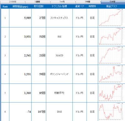 セントラル短資FXライブドル円 5年間で戦績1位のテクニカル指標