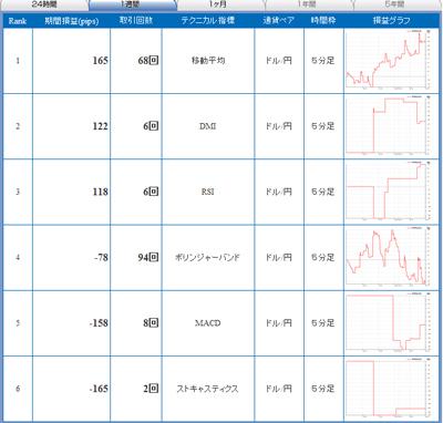 FXライブテクニカル指標ランキング09012012a