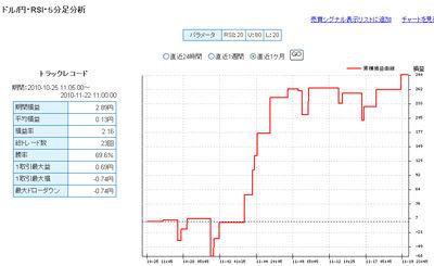 セントラル短資FXライブ直近24時間テクニカルランキング101122c