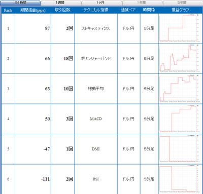 セントラル短資FXライブテクニカル指標ランキング100609