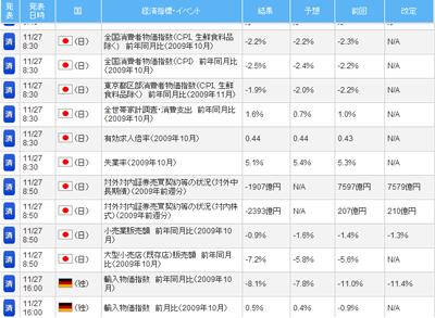 FXライブ経済指標評判評価検証091201e