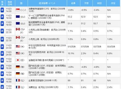 FXライブ経済指標評判評価検証091201