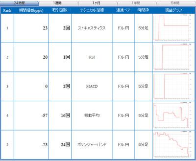セントラル短資FXライブテクニカル指標ランキング100610