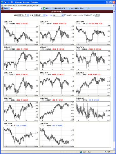 アレグロチャートによるFX通貨チャート一覧091123