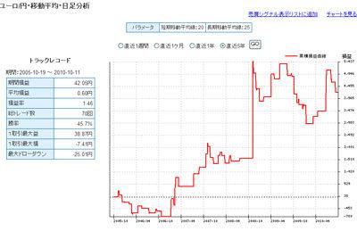セントラル短資FXライブユーロ円 5年間で戦績1位のテクニカル指標2