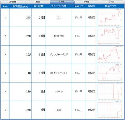 セントラル短資直近1ヶ月テクニカルランキング100720b