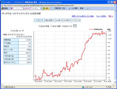 セントラル短資FXライブテクニカル指標ランキング100316b