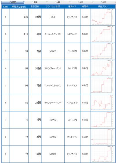 FXライブテクニカル指標ランキング09010142b