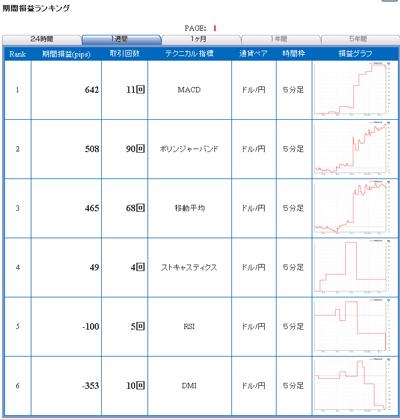 セントラル短資FXライブテクニカル指標ランキング100511