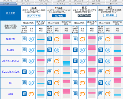 FXライブシグナルマップドル円0909292