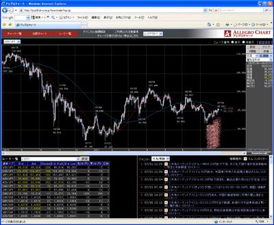 フォレックストレードのチャート画面090731